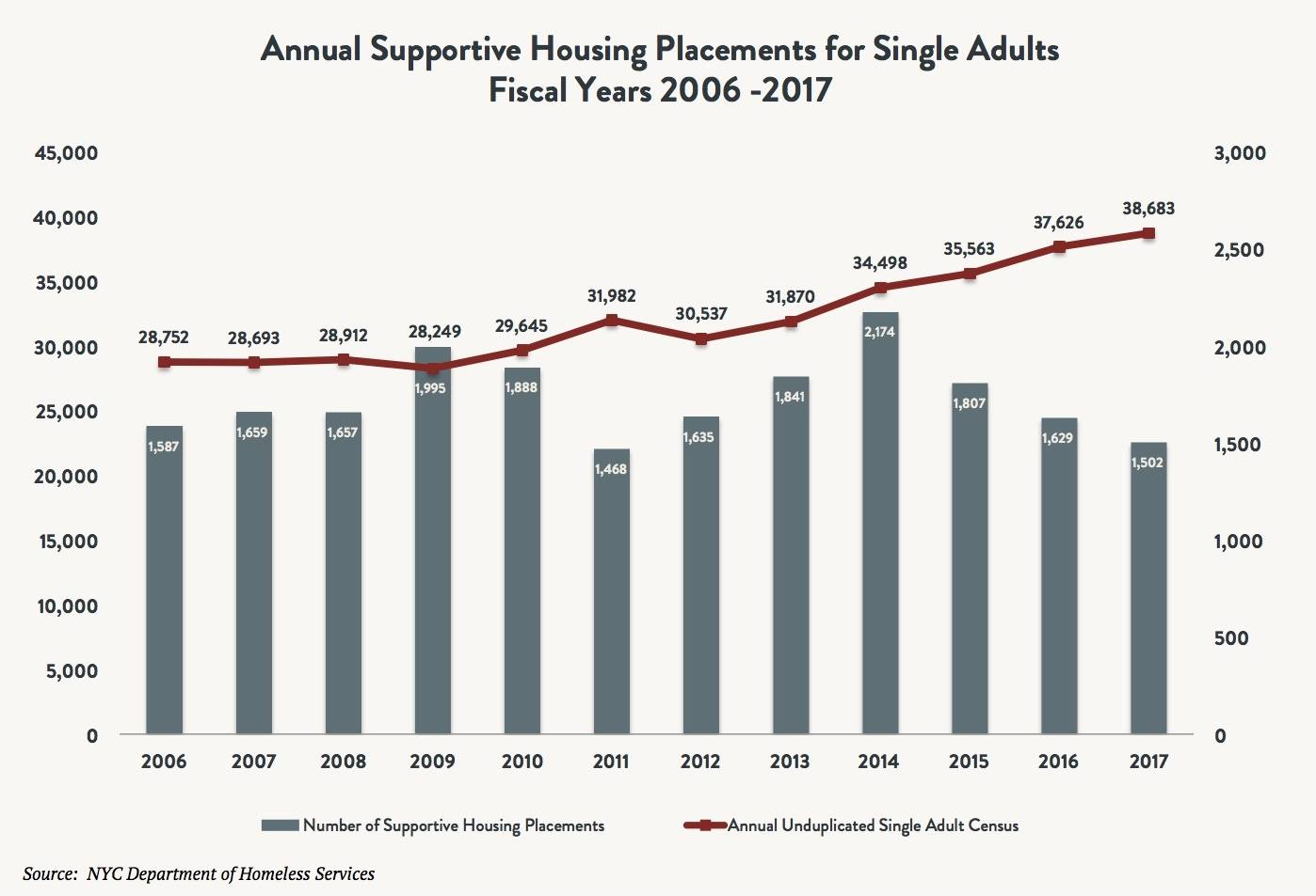 A bar and line graph comparing the number of annual supportive housing placements vs annual number of single homeless adults between 2006 and 2017.