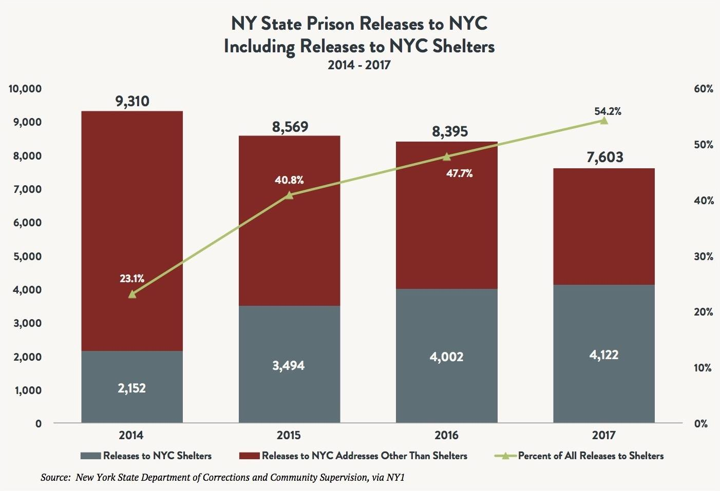 A stacked bar and line graph showing NY State prison releases to NYC including releases to NYC shelters vs. other addresses between 2014 and 2017.